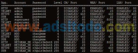 Router NETGEAR CG3100D tipos de conexion y administradores activos