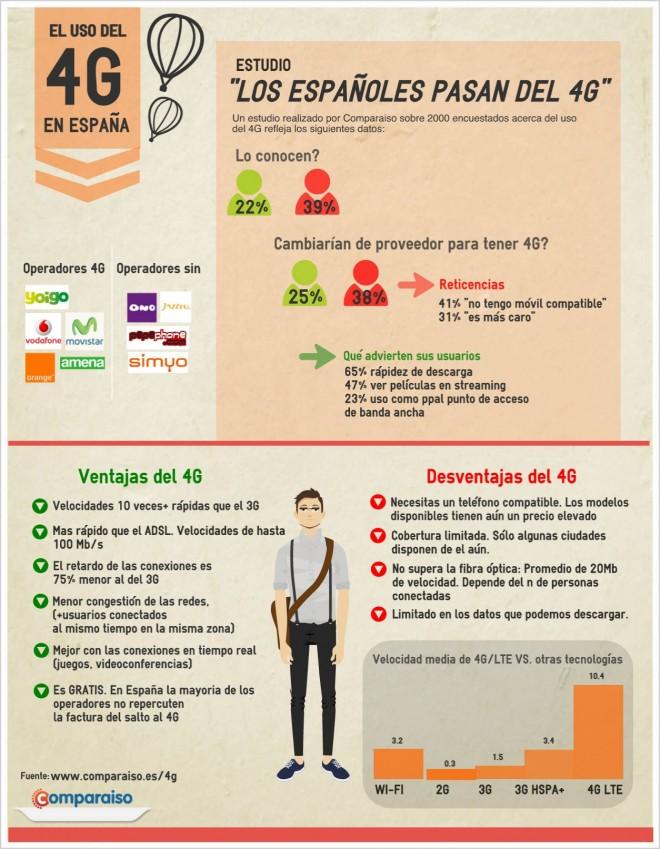 Estudio 4g + infografía