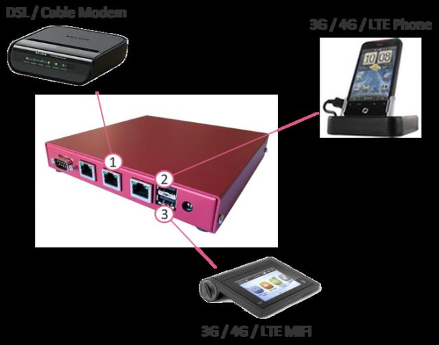Multipath Networks quiere combinar ADSL, Cable, 3G, 4G y WiFi en una conexión